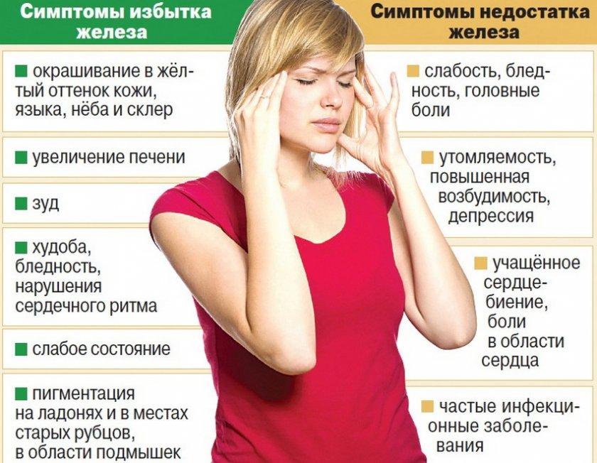 Симптомы переизбытка и нехватки железа