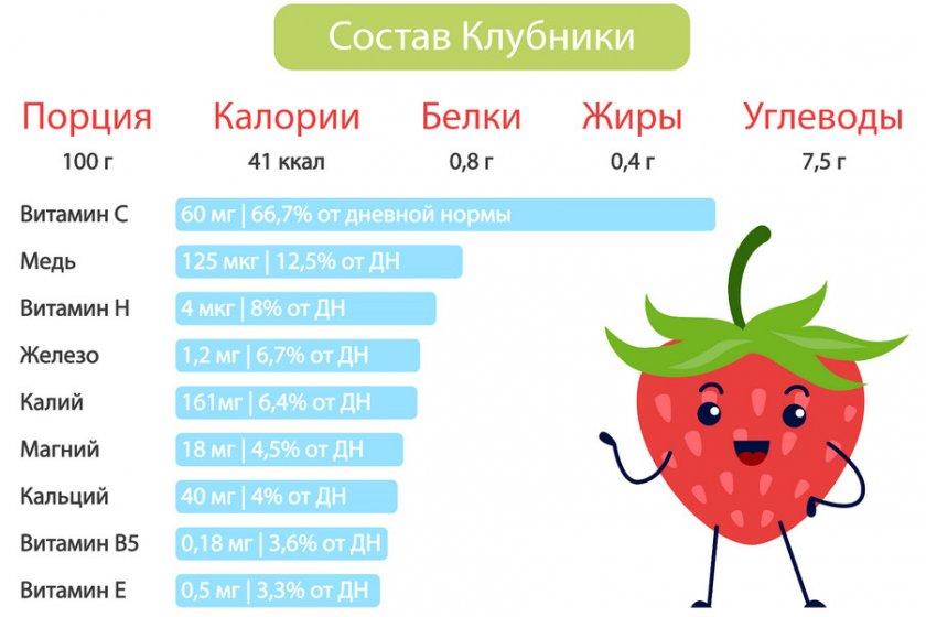 Пищевая ценность клубники