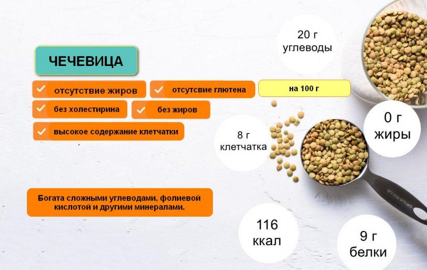Состав чечевицы
