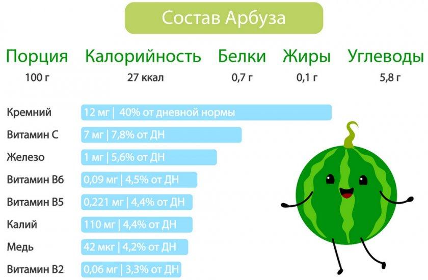 Калорийность Арбуза При Похудении.