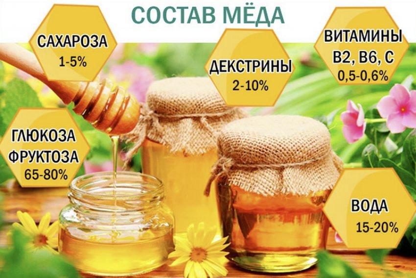 Состав мёда