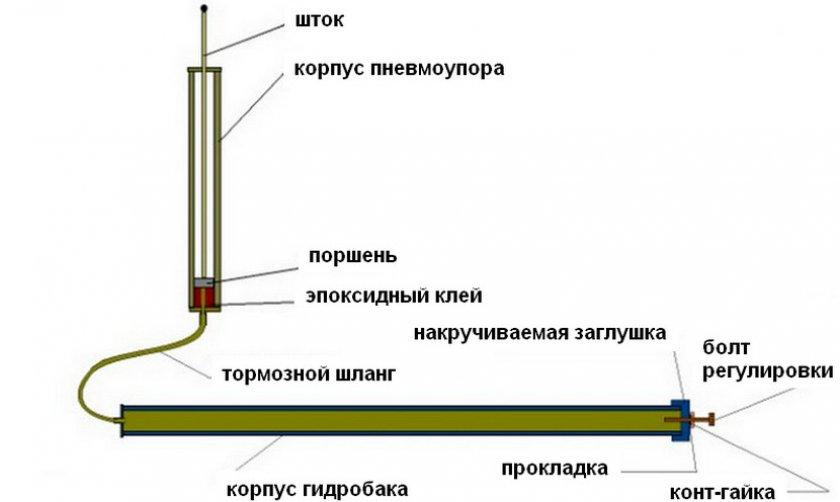 Изготовления гидропривода