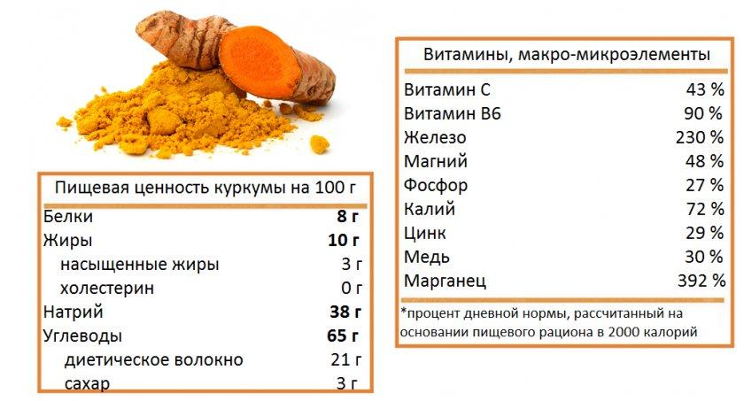 Пищевая ценность куркумы