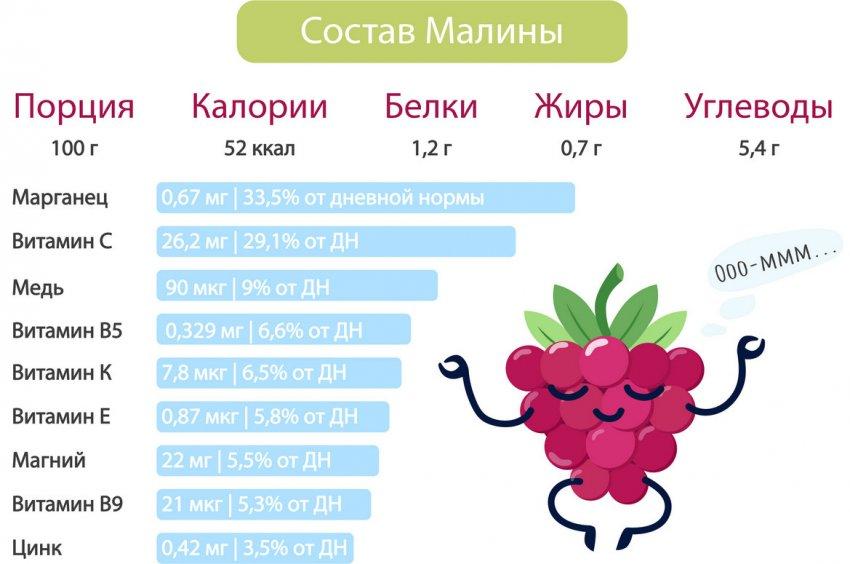 Состав малины