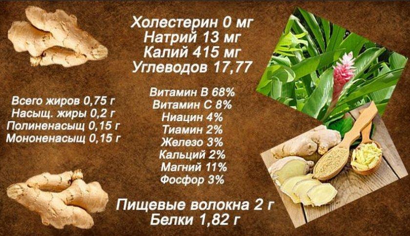 Пищевая ценность имбиря