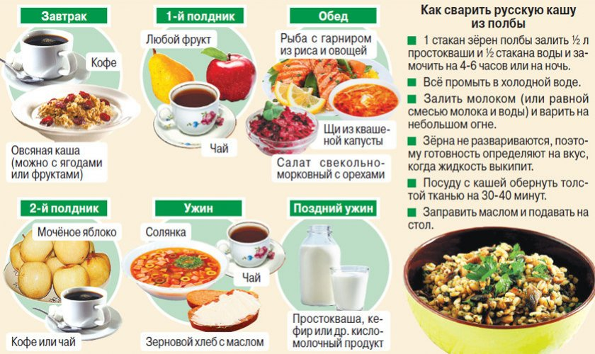 Меню На Диету Пп. Питание для похудения — меню на неделю