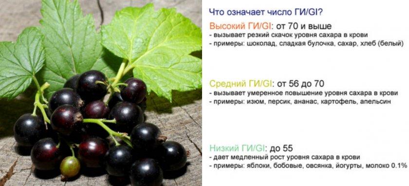 Гликемический индекс ягод